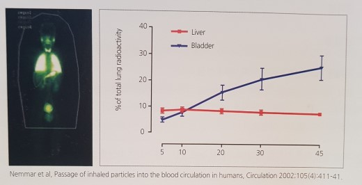 Nemmar et al, Passage of inhaled partices in to the blood circulation in humans, Circulation2002:105(4):411-41